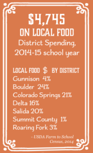 Chefs Dig It - stat box - local food spending