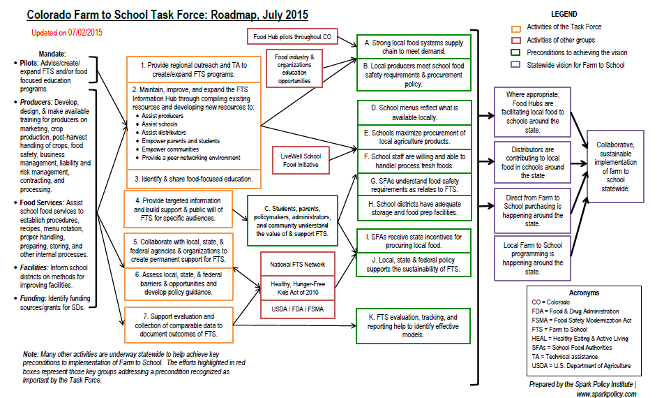 ... farm to school efforts statewide. Starting with its initial Roadmap  that guided the first two years of work to its updated Roadmap, shown below.